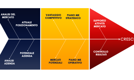 Il Marketing Planning di HBA Project
