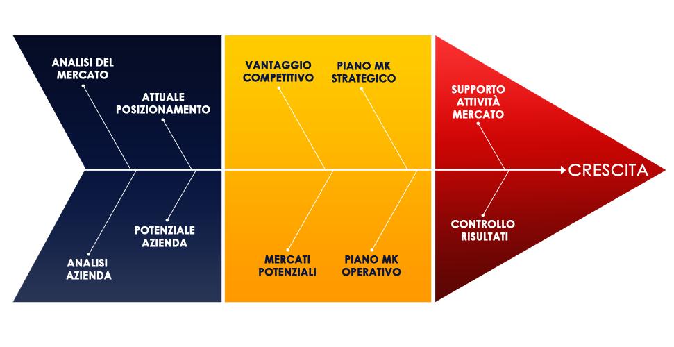 Il Marketing Planning di HBA Project