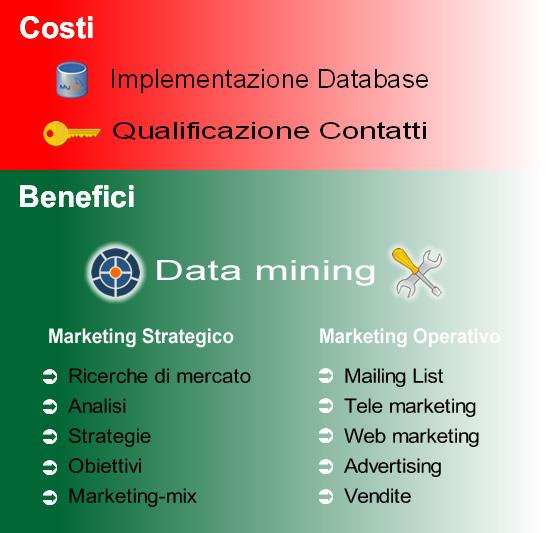 Costi e Benefici del CRM