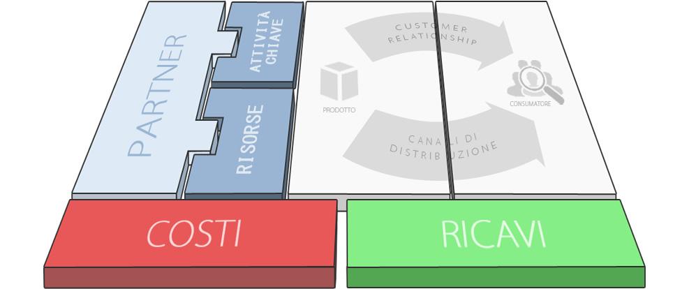 Il Business Model Canvas