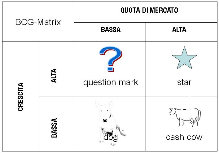 BCG-matrix.italian