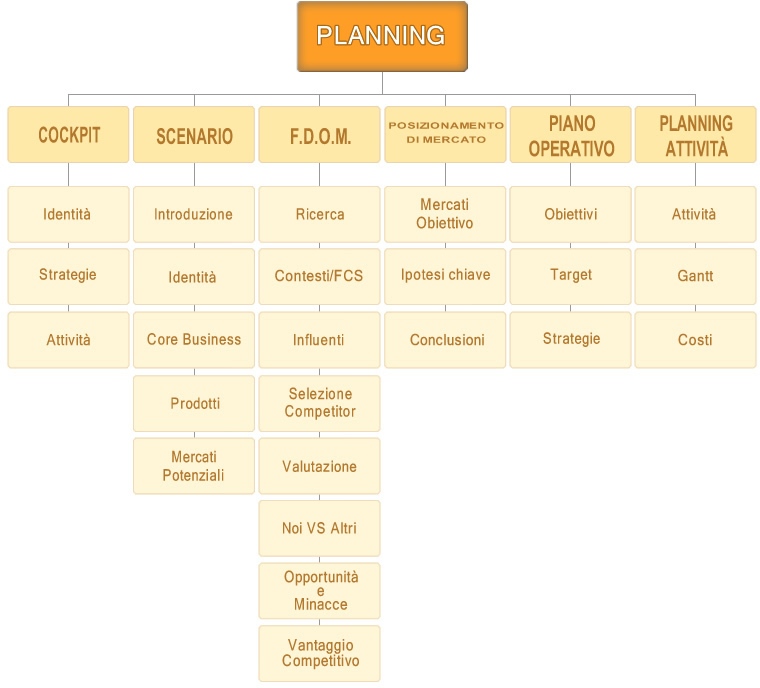 Planning HBA