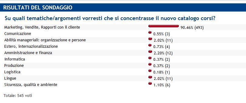 sondaggio_aimb