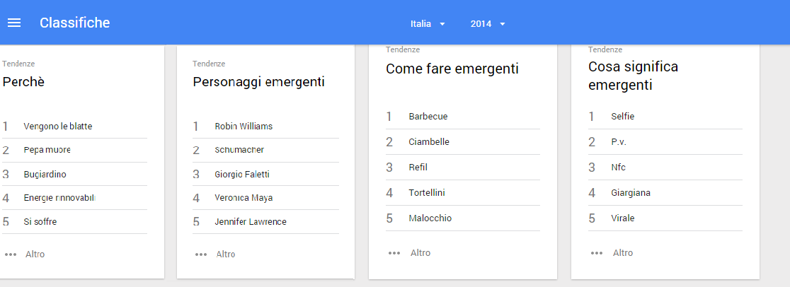 trend Google 2014