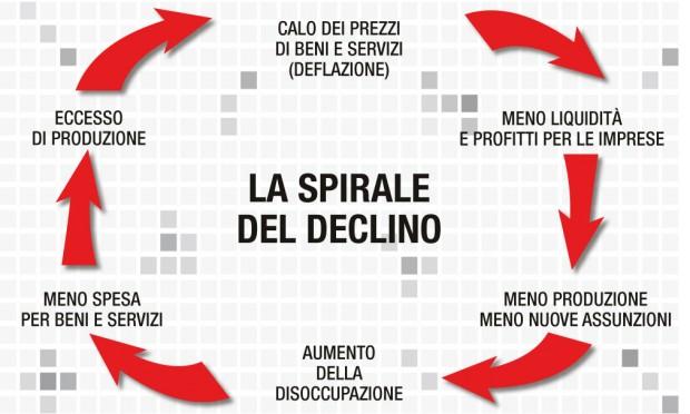 Deflazione: la spirale del declino